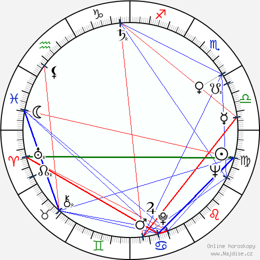 Milan Vošmik wikipedie wiki 2018, 2019 horoskop
