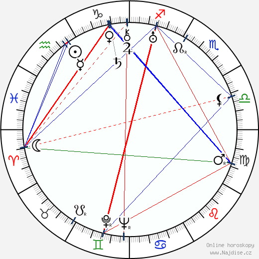 Mildred Dunnock wikipedie wiki 2019, 2020 horoskop