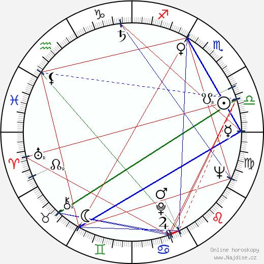 Milena Asmanová wikipedie wiki 2017, 2018 horoskop