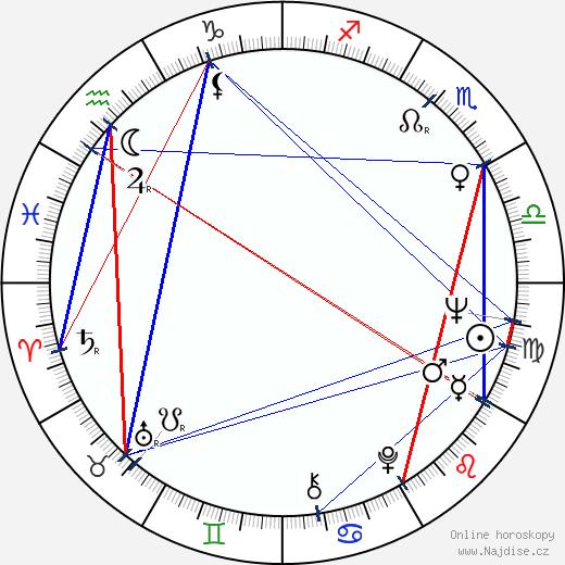 Milena Dvorská wikipedie wiki 2018, 2019 horoskop