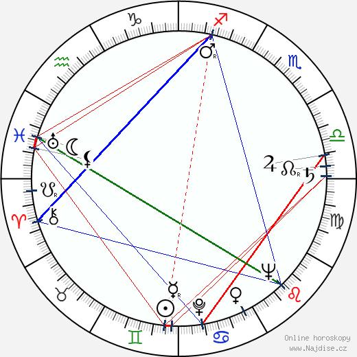 Milena Lukešová wikipedie wiki 2018, 2019 horoskop