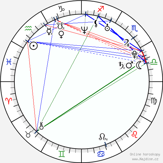 Milena Minichová wikipedie wiki 2018, 2019 horoskop