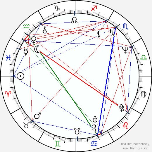 Milena Steinmasslová wikipedie wiki 2017, 2018 horoskop