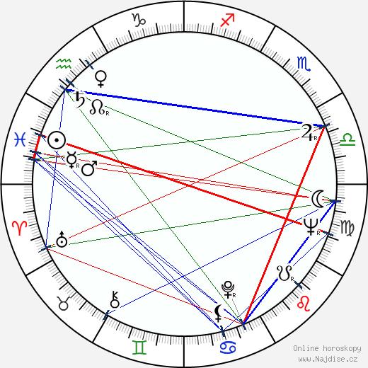 Milena Vostřáková wikipedie wiki 2019, 2020 horoskop