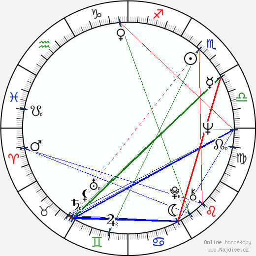 Milena Zahrynowská wikipedie wiki 2018, 2019 horoskop