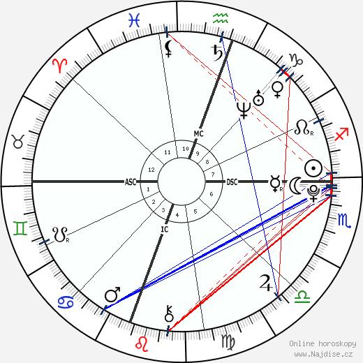 Miley Cyrus wikipedie wiki 2020, 2021 horoskop