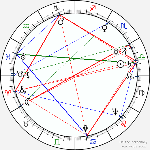 Milica Kolofíková wikipedie wiki 2020, 2021 horoskop