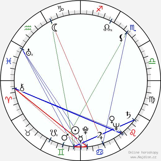 Milivoj Uzelac st. wikipedie wiki 2020, 2021 horoskop