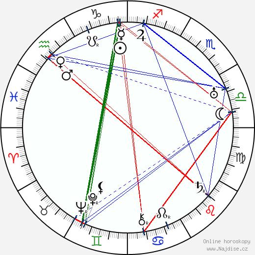 Milka Balek-Brodská wikipedie wiki 2020, 2021 horoskop