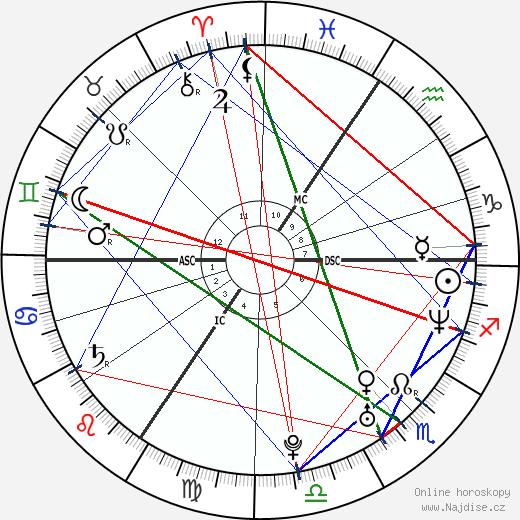 Milla Jovovich wikipedie wiki 2019, 2020 horoskop