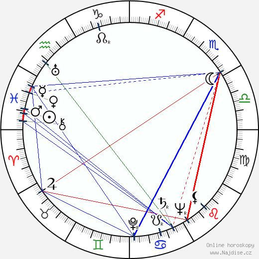 Millard Kaufman wikipedie wiki 2017, 2018 horoskop