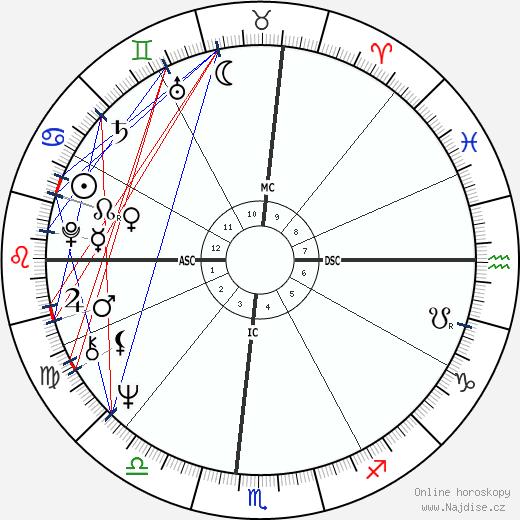Millie Jackson wikipedie wiki 2018, 2019 horoskop