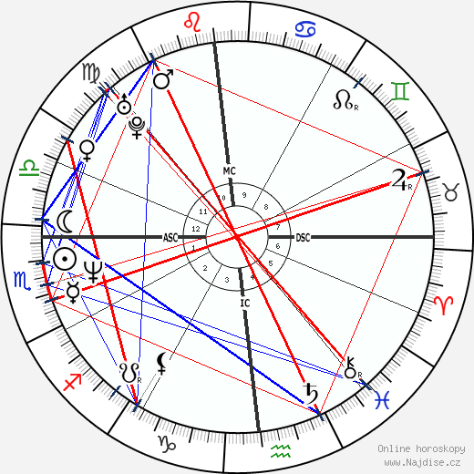 Milly D'Abbraccio wikipedie wiki 2019, 2020 horoskop