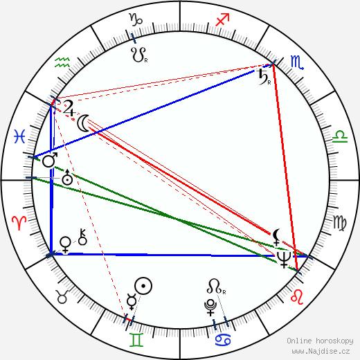 Milo O'Shea wikipedie wiki 2017, 2018 horoskop