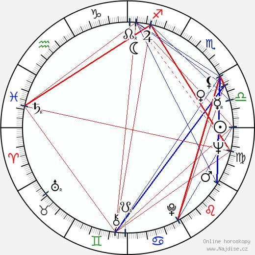 Miloň Čepelka wikipedie wiki 2019, 2020 horoskop
