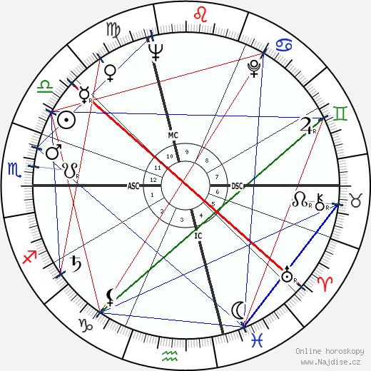 Milorad Pavic wikipedie wiki 2018, 2019 horoskop