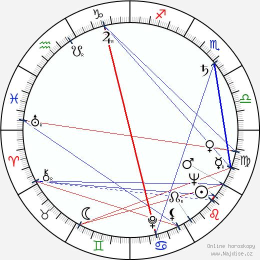 Miloš Čálek wikipedie wiki 2017, 2018 horoskop