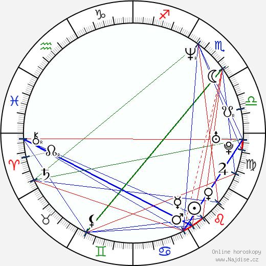 Miloš Čermák wikipedie wiki 2019, 2020 horoskop