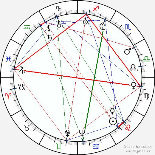 Miloš Cettl wikipedie wiki 2017, 2018 horoskop