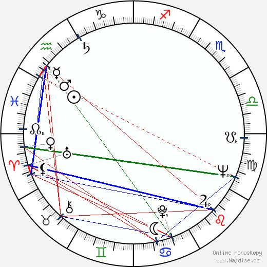 Miloš Forman wikipedie wiki 2018, 2019 horoskop