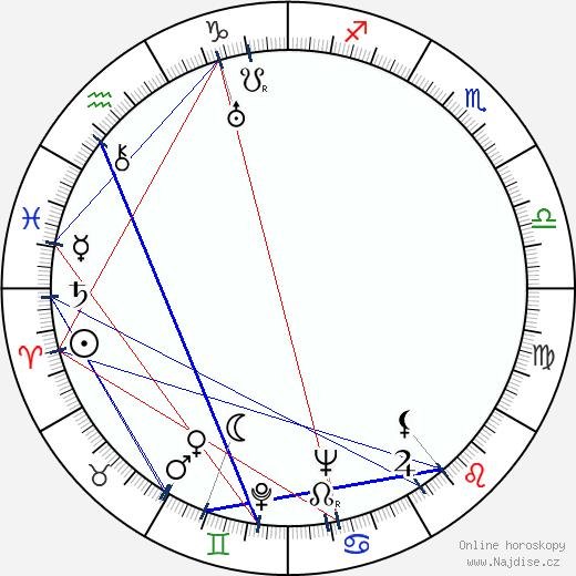 Miloš Hájek wikipedie wiki 2020, 2021 horoskop