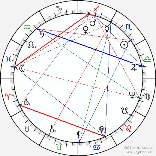 Miloš Hlavica wikipedie wiki 2020, 2021 horoskop