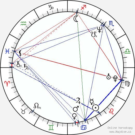 Miloš Kabyl wikipedie wiki 2017, 2018 horoskop
