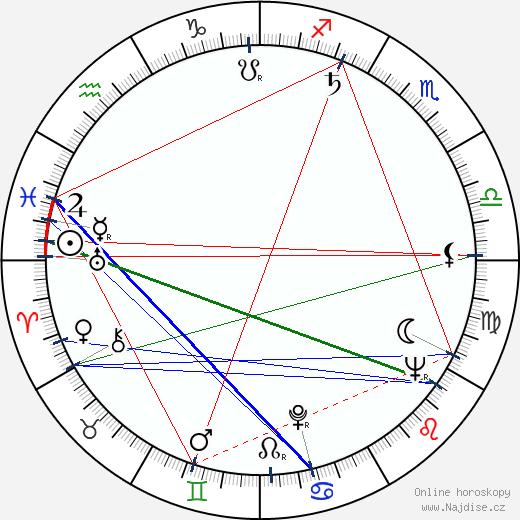 Miloš Kirschner wikipedie wiki 2018, 2019 horoskop