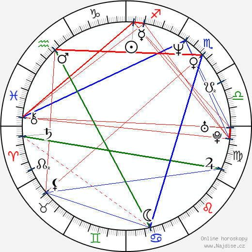 Miloš Knor wikipedie wiki 2018, 2019 horoskop