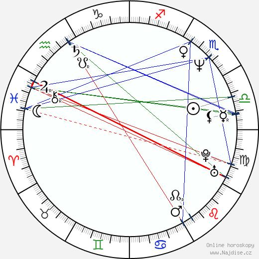 Miloš Koterec wikipedie wiki 2017, 2018 horoskop