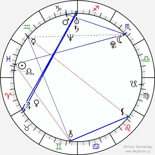 Miloš Lačný wikipedie wiki 2019, 2020 horoskop