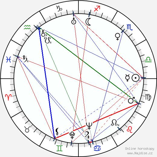 Miloš Liška wikipedie wiki 2020, 2021 horoskop