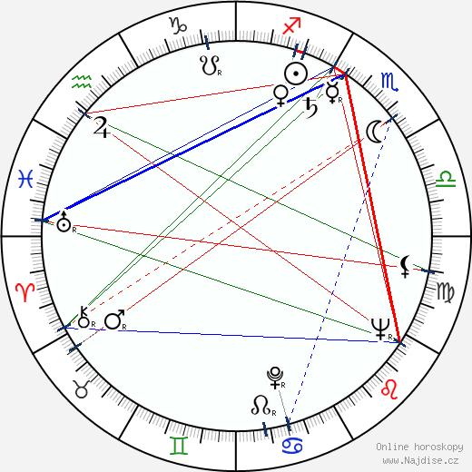 Miloš Macourek wikipedie wiki 2017, 2018 horoskop