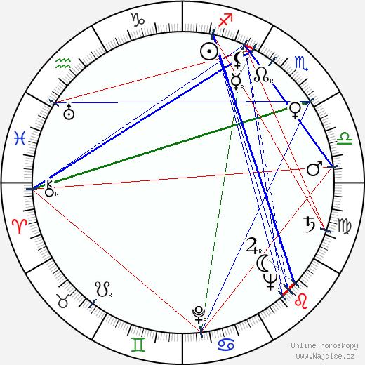 Miloš Makovec wikipedie wiki 2020, 2021 horoskop