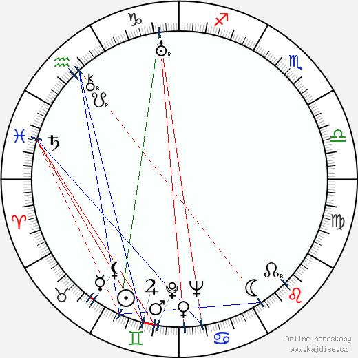 Miloš Nedbal wikipedie wiki 2017, 2018 horoskop