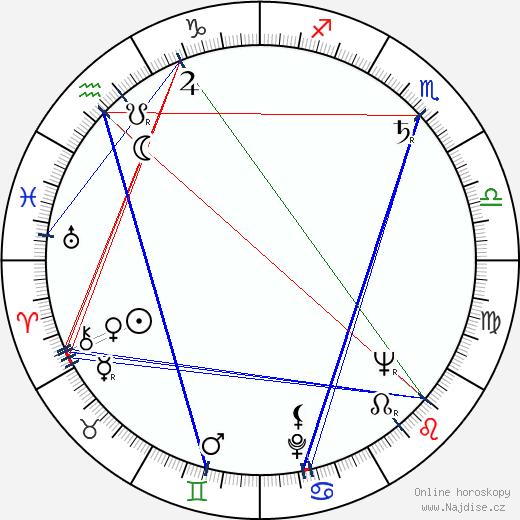 Miloš Nesvadba wikipedie wiki 2019, 2020 horoskop
