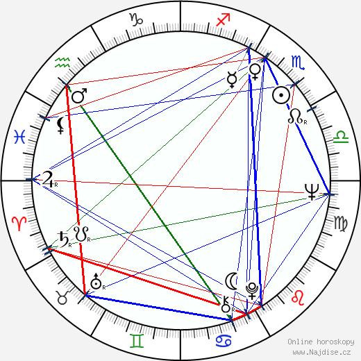 Miloš Radivojević wikipedie wiki 2019, 2020 horoskop
