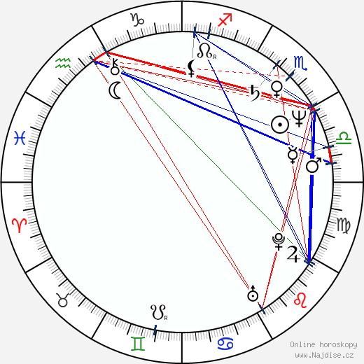 Milos Radovic wikipedie wiki 2018, 2019 horoskop