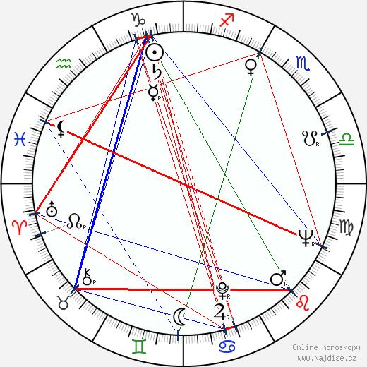 Miloš Švarc wikipedie wiki 2019, 2020 horoskop