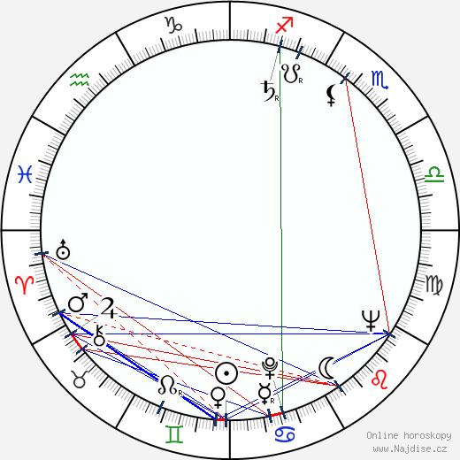 Miloš Vacek wikipedie wiki 2017, 2018 horoskop