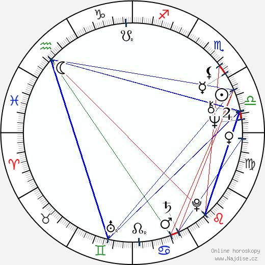 Miloš Vávra wikipedie wiki 2019, 2020 horoskop