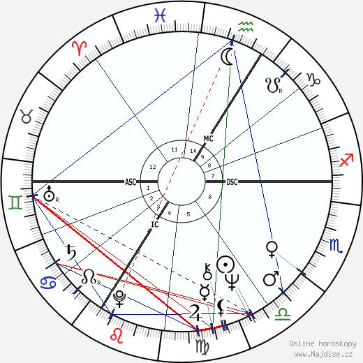 Miloš Zeman wikipedie wiki 2019, 2020 horoskop
