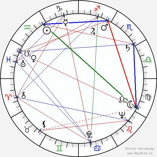 Miloslav Ducháč wikipedie wiki 2020, 2021 horoskop