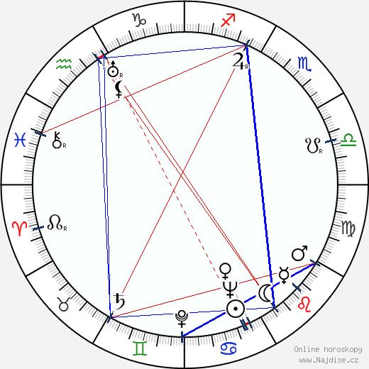 Miloslav Fábera wikipedie wiki 2018, 2019 horoskop