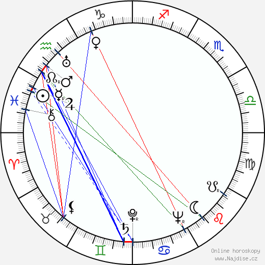 Miloslav Holub wikipedie wiki 2018, 2019 horoskop