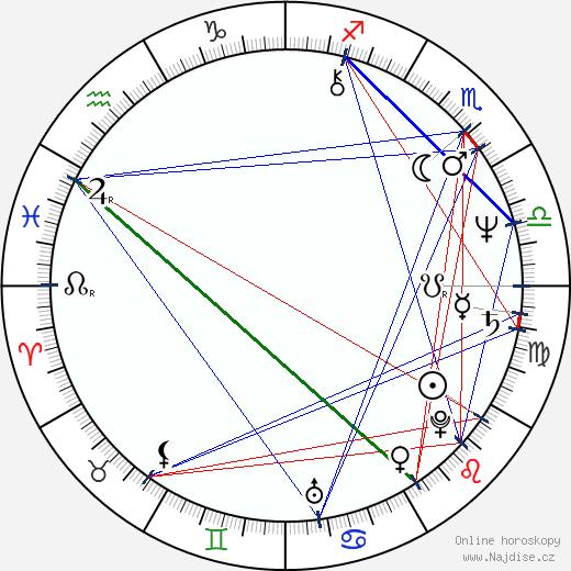 Miloslav Horáček wikipedie wiki 2019, 2020 horoskop