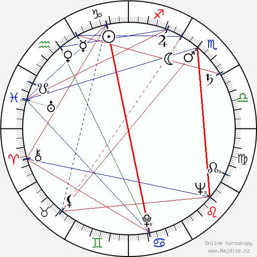 Miloslav Hůrka wikipedie wiki 2020, 2021 horoskop