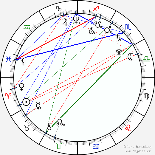 Miloslav König wikipedie wiki 2020, 2021 horoskop