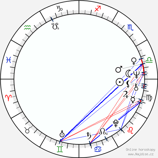 Miloslav Kopečný wikipedie wiki 2020, 2021 horoskop