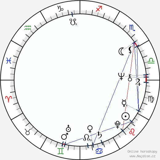 Miloslav Luther wikipedie wiki 2020, 2021 horoskop
